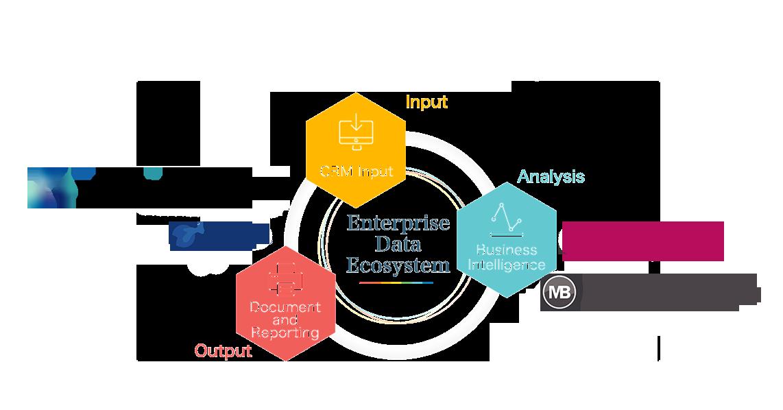 Enteprise Data Ecosystem